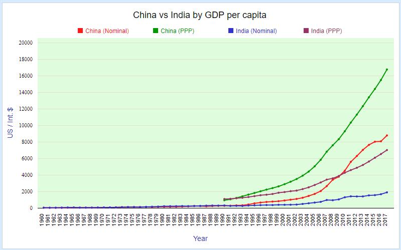 China vs India by GDP per capita