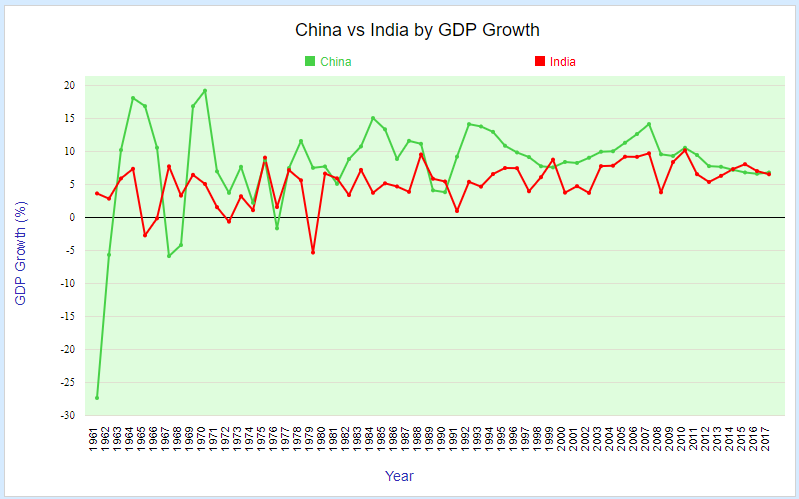 China vs India by GDP Growth rate