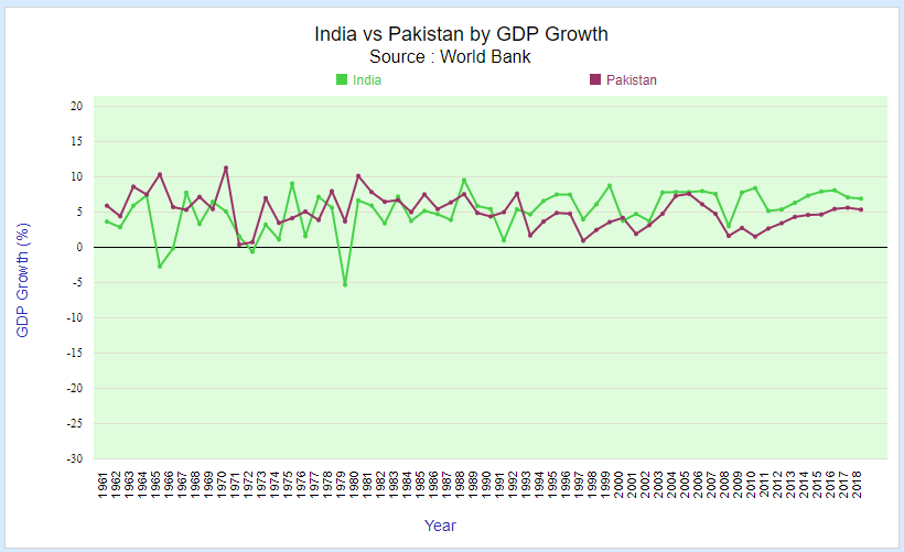 India vs Pakistan by GDP Growth rate