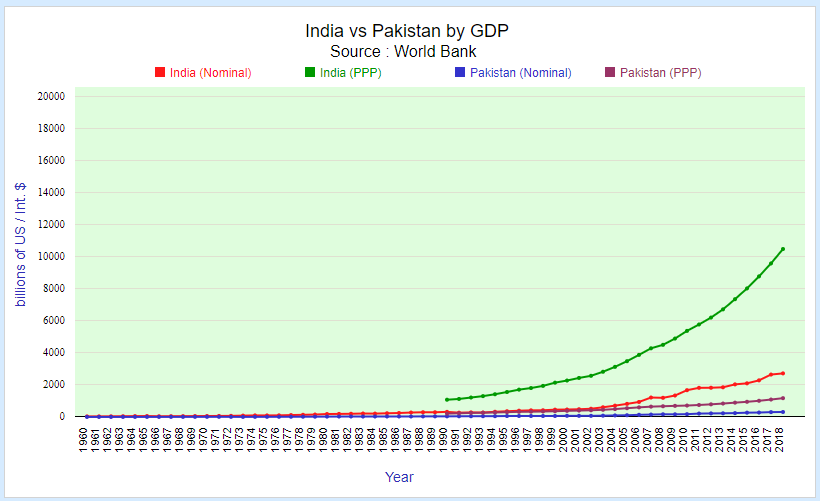 India vs Pakistan by GDP