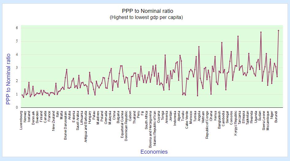 nominal vs ppp chart
