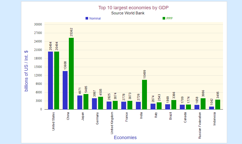top ten largest economies chart