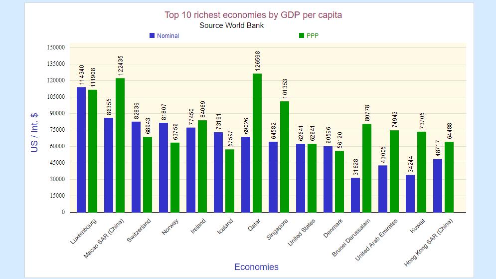 top ten richest economies chart