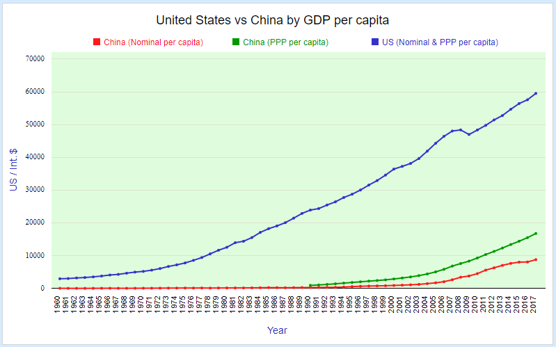 United States vs China by GDP per capita
