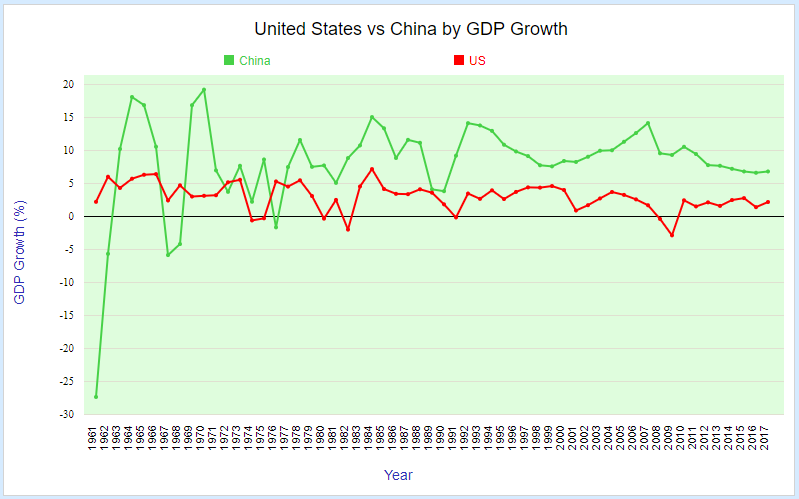 United States vs China by GDP Growth rate