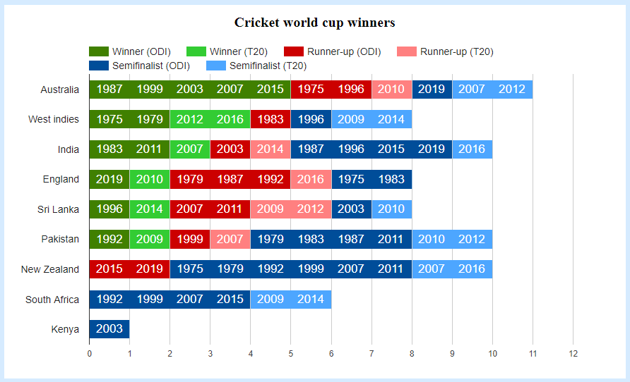 Icc T20 World Cup 2016 Match List Pdf